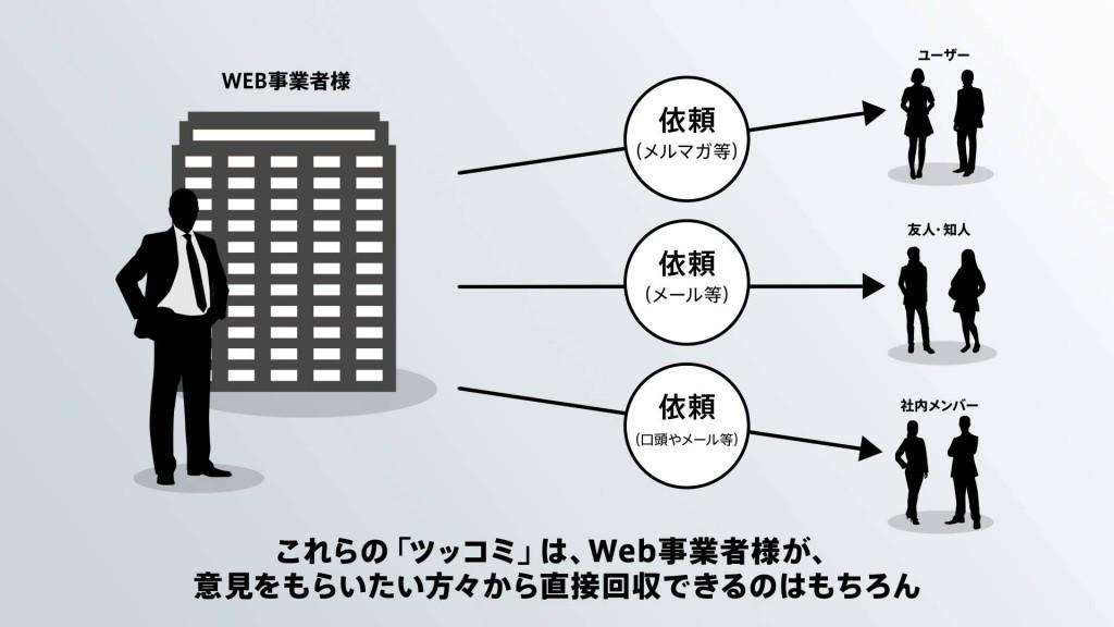 ユーザーのツッコミでWebサイト改善「ONI Tsukkomi」